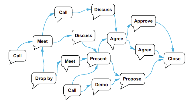 Selling Conversation flow diagram